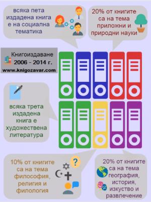 книгоиздаването в българия